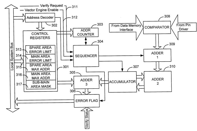 US Patent: Electronic apparatus and bit error rate tolerance method for programming non-volatile memory devices